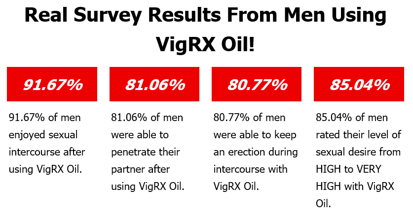 vigrx oil survey